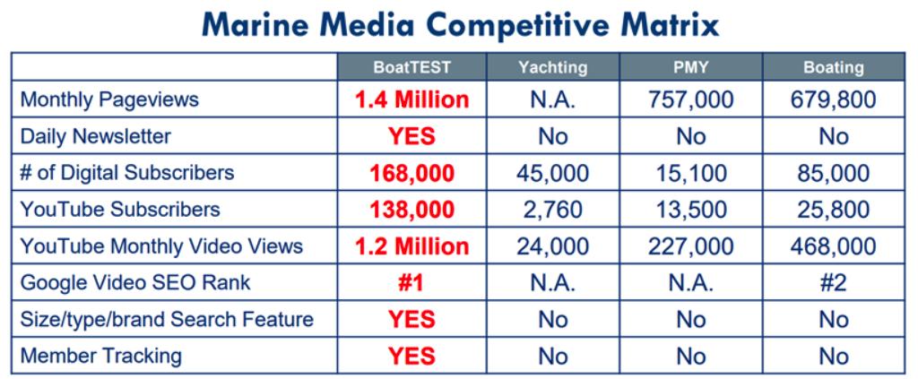 BoatTEST Media Matrix