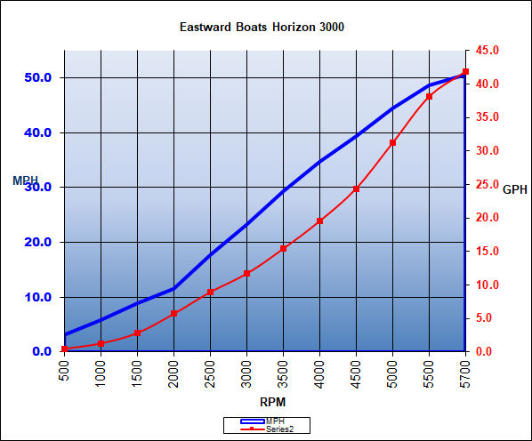 eastward_horizon3000_chart_19.jpg