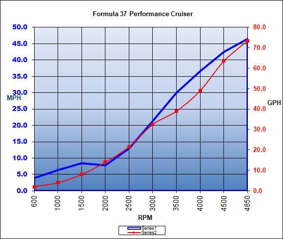 formula_37performancecruiser_chart_18.jpg