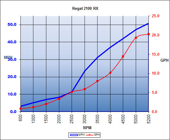 regal_2100rx_chart_15.jpg